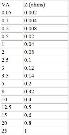 Burden_Resistor_Chart