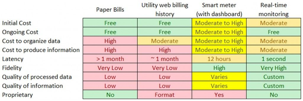 Figure 2: The costs and benefits of various electrical usage data sources.